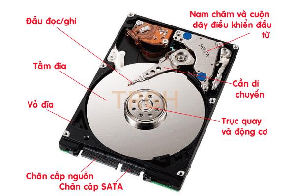 Cấu tạo của ổ đĩa HDD